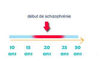 Formes cliniques de début de la schizophrénie : généralités