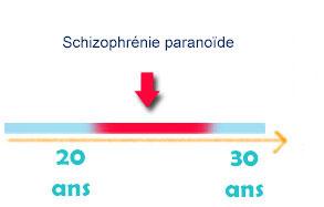 Schizophrénie paranoïde